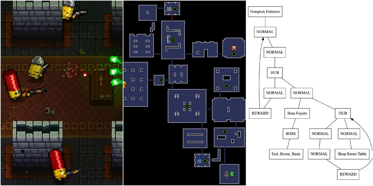 Studying Dungeon Generation in Enter The Gungeon